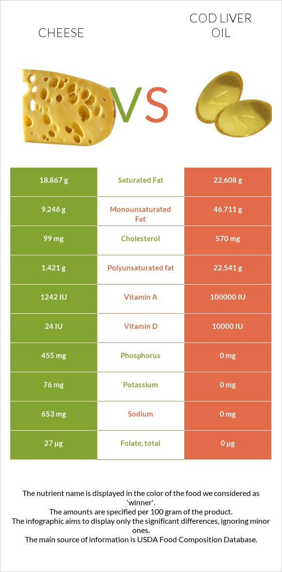 Cheese vs Cod liver oil infographic