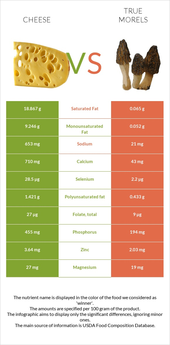 Cheese vs True morels infographic