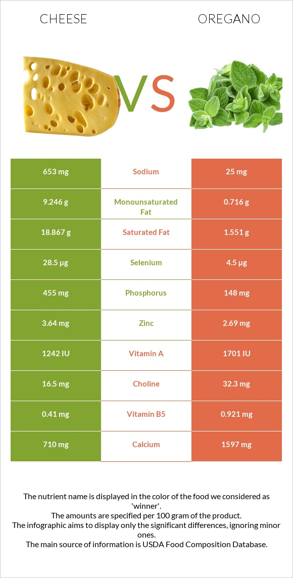 Cheese vs Oregano infographic