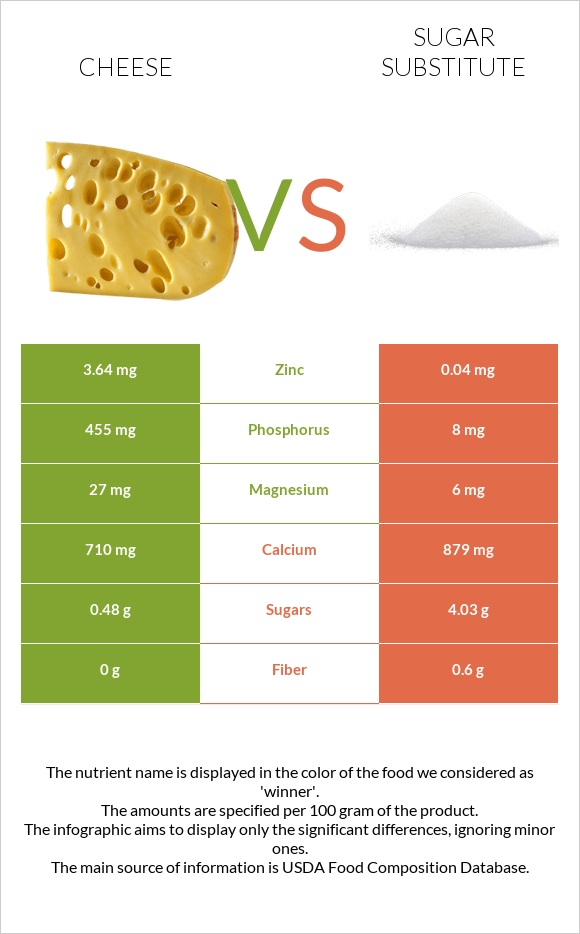 Cheese vs Sugar substitute infographic