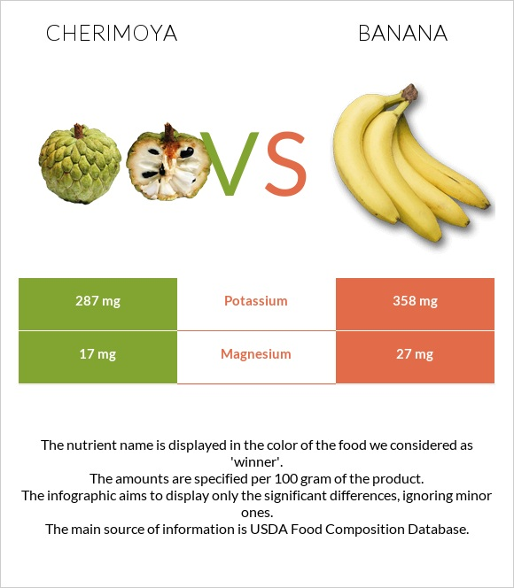 Cherimoya vs Banana infographic