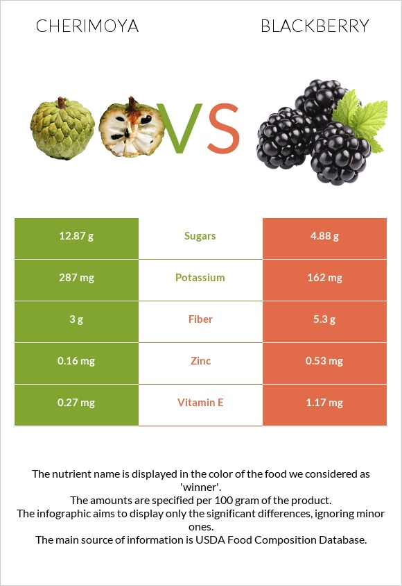 Cherimoya vs Blackberry infographic