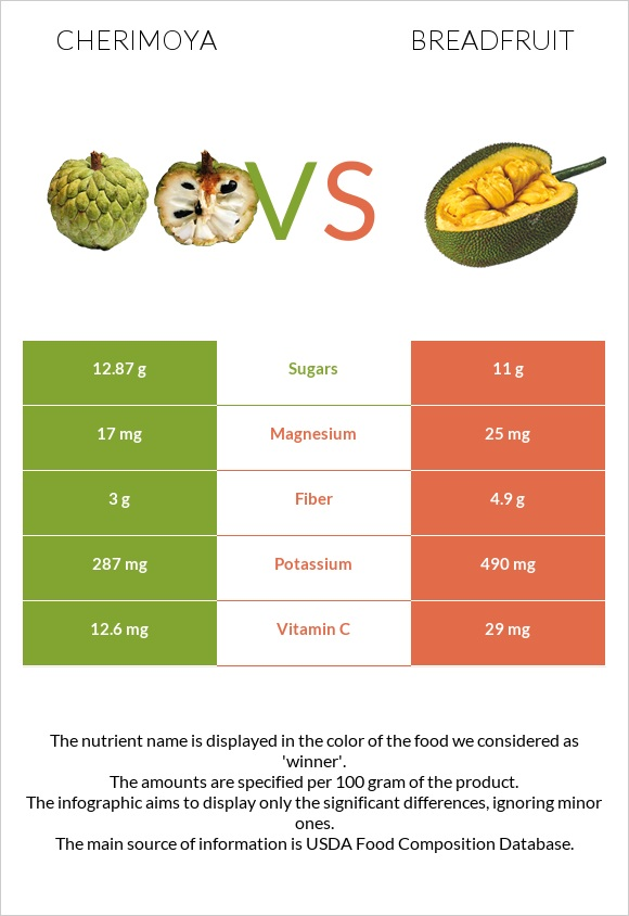 Cherimoya vs Breadfruit infographic