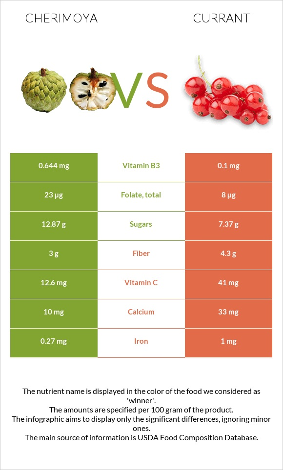 Cherimoya vs Currant infographic