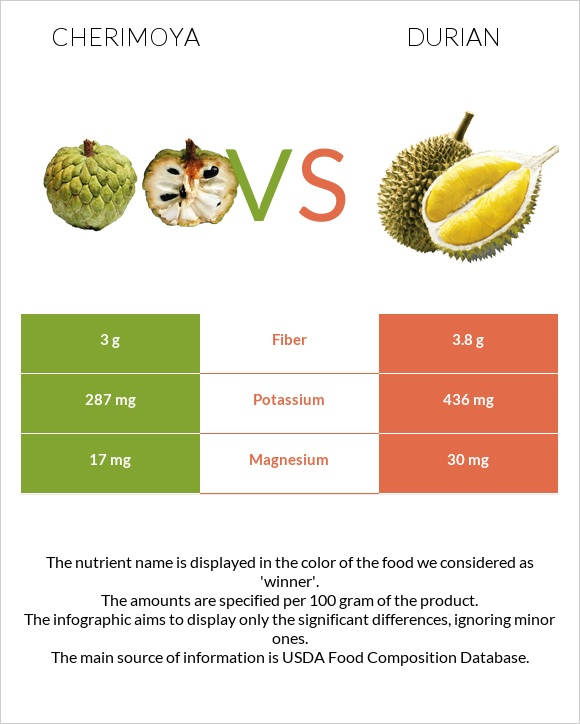 Cherimoya vs Durian infographic