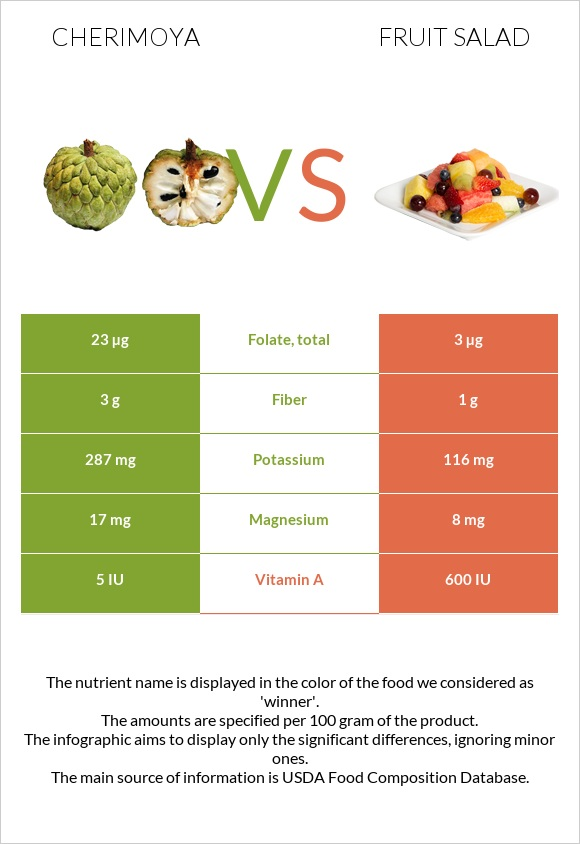 Cherimoya vs Fruit salad infographic
