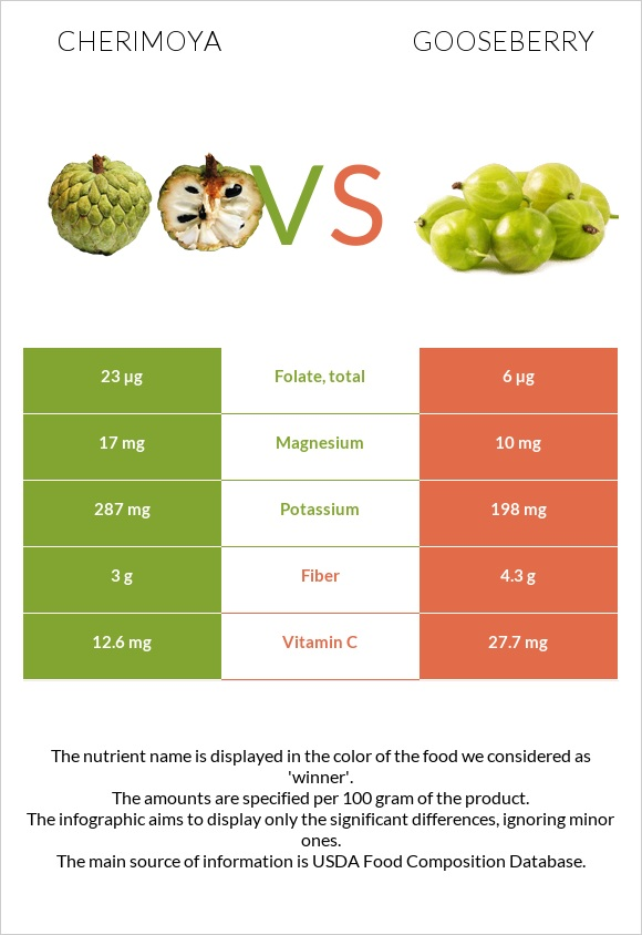 Cherimoya vs Gooseberry infographic