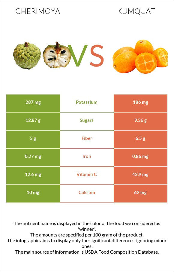 Cherimoya vs Kumquat infographic