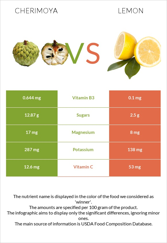 Cherimoya vs Lemon infographic