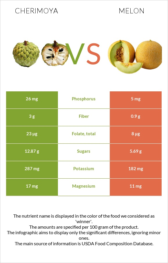 Cherimoya vs Melon infographic