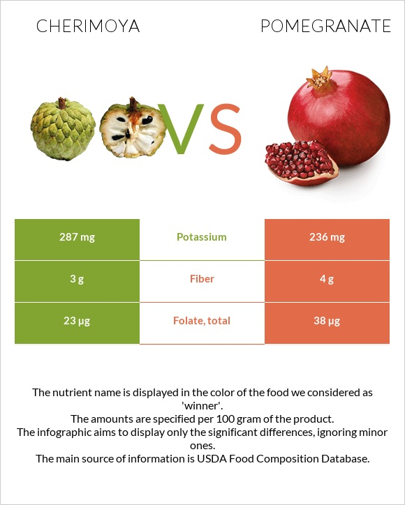 Cherimoya vs Pomegranate infographic