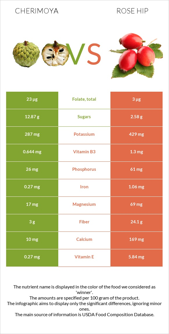 Cherimoya vs Rose hip infographic