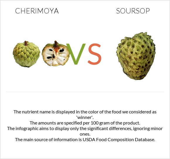 Cherimoya vs Soursop infographic