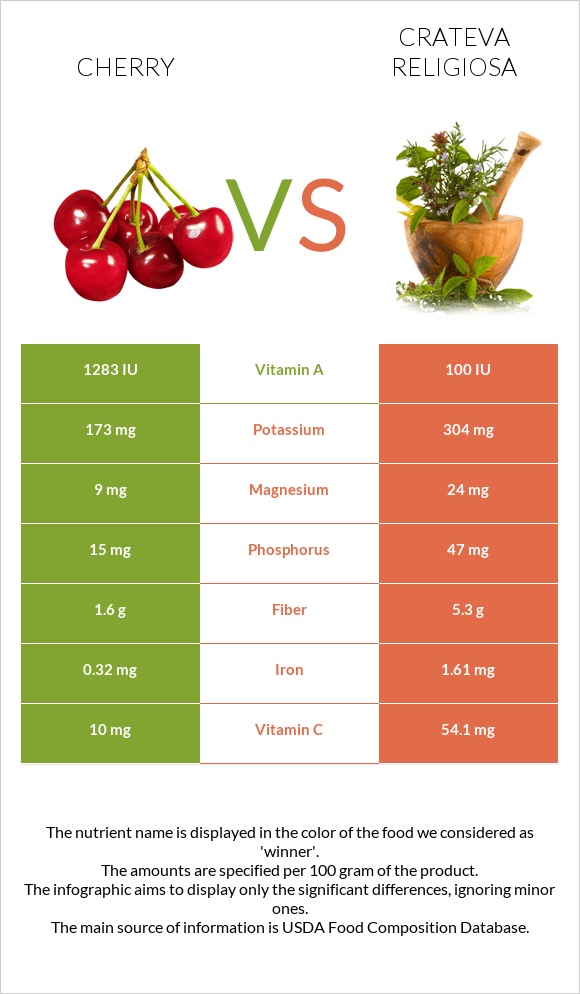 Cherry vs Crateva religiosa infographic