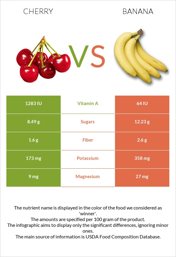 Cherry vs Banana infographic