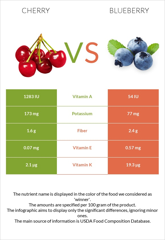 Cherry vs Blueberry infographic
