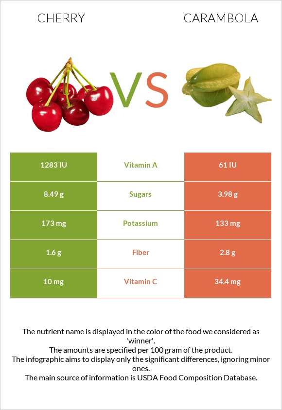 Cherry vs Carambola infographic
