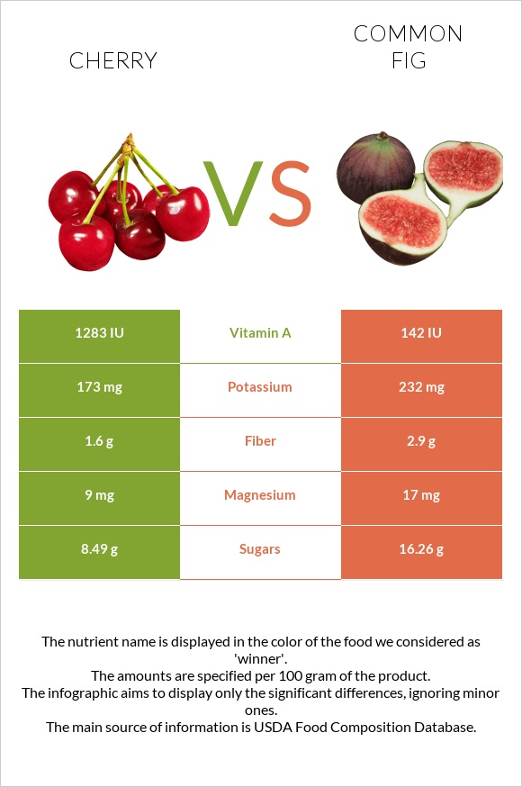 Cherry vs Common fig infographic