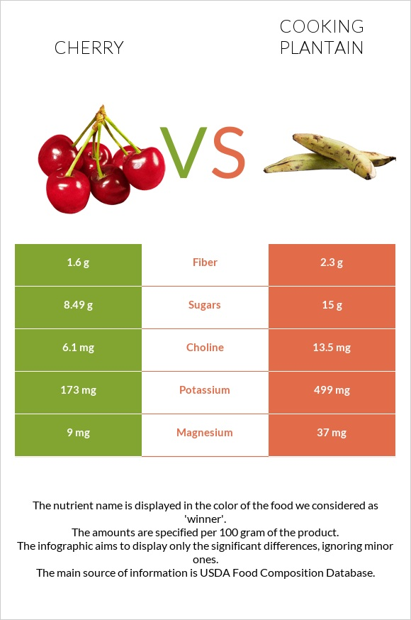 Cherry vs Cooking plantain infographic