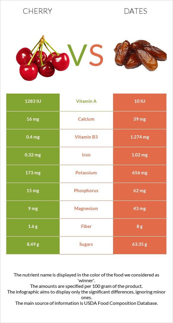 Cherry vs Date palm infographic