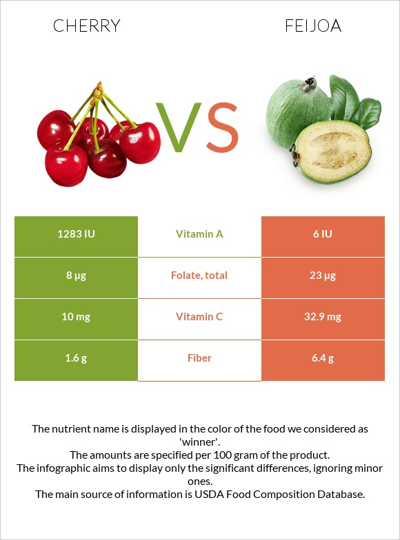 Cherry vs Feijoa infographic