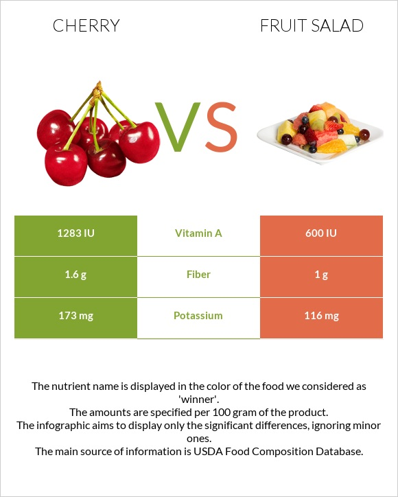 Cherry vs Fruit salad infographic