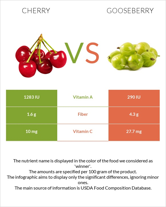 Cherry vs Gooseberry infographic