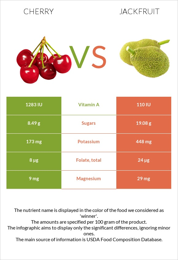 Cherry vs Jackfruit infographic