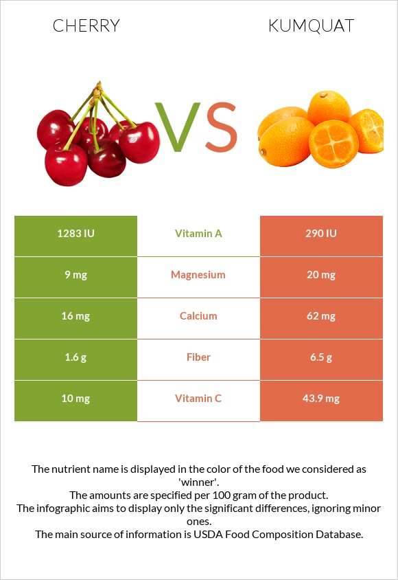 Cherry vs Kumquat infographic