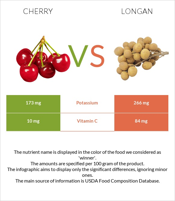 Cherry vs Longan infographic