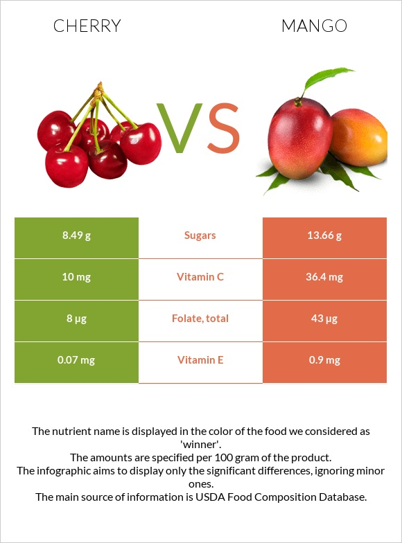 Cherry vs Mango infographic