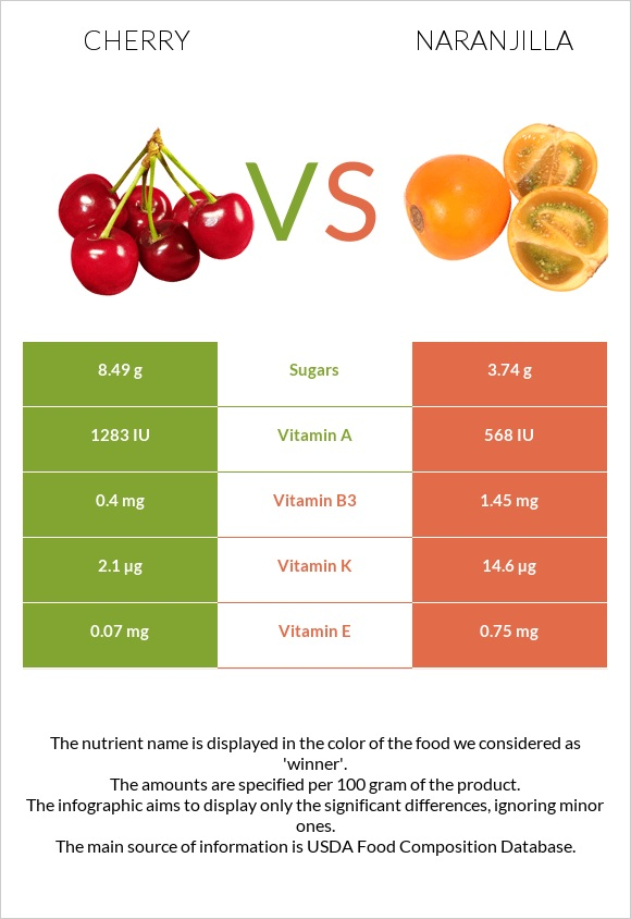 Cherry vs Naranjilla infographic