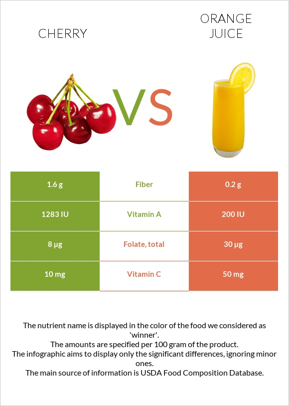 Cherry vs Orange juice infographic