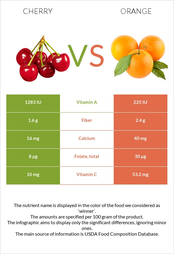 Cherry vs Orange infographic