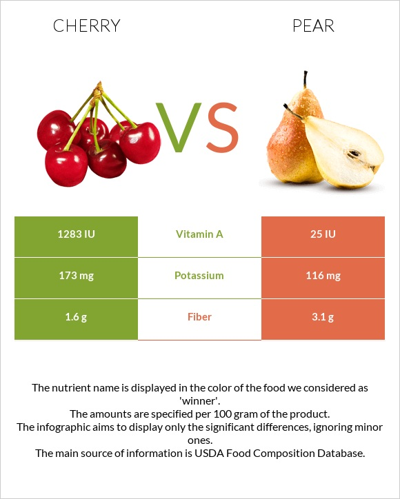 Cherry vs Pear infographic