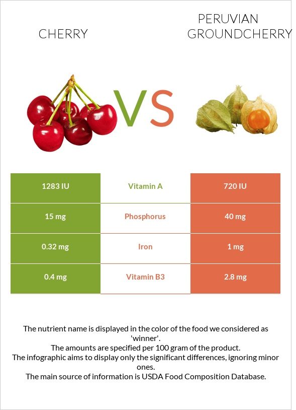 Cherry vs Peruvian groundcherry infographic
