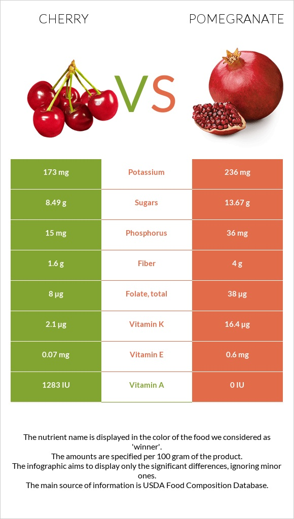 Cherry vs Pomegranate infographic