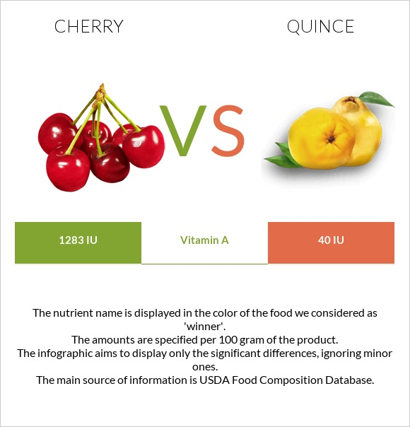 Cherry vs Quince infographic