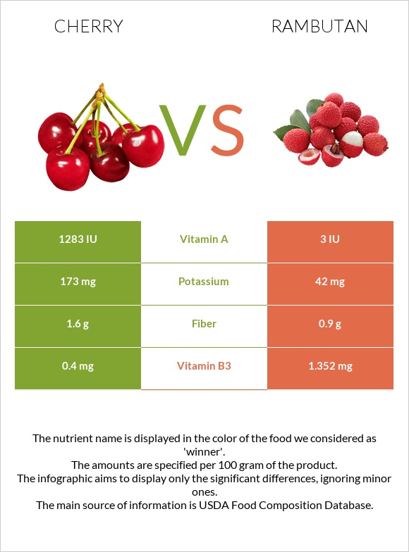 Cherry vs Rambutan infographic