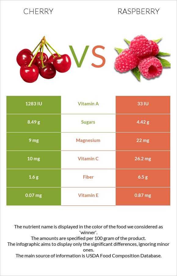 Cherry vs Raspberry infographic