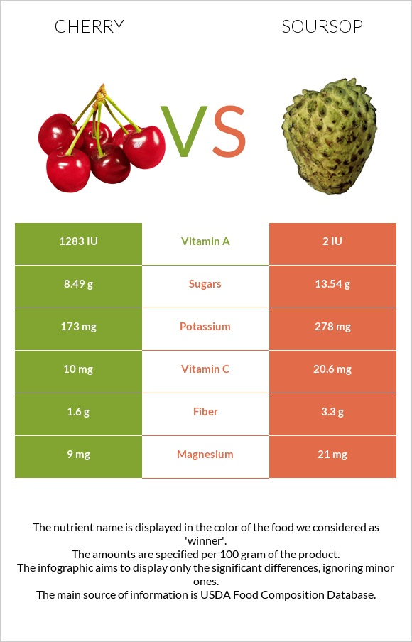Cherry vs Soursop infographic