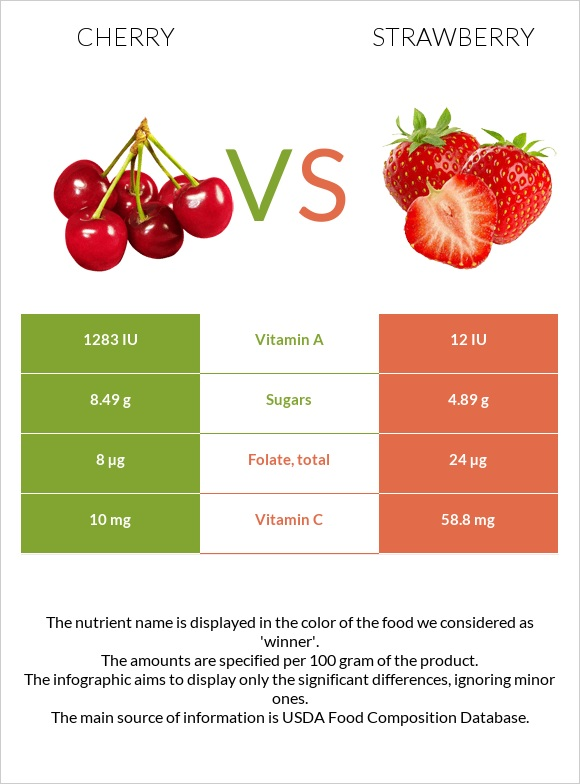 Cherry vs Strawberry infographic