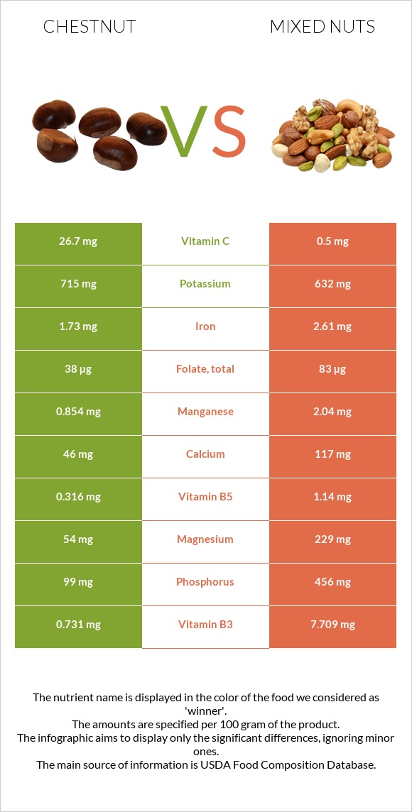 Chestnut vs Mixed nuts infographic