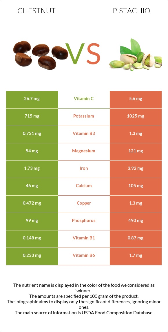 Chestnut vs Pistachio infographic