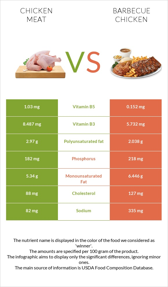 Chicken meat vs Barbecue chicken infographic