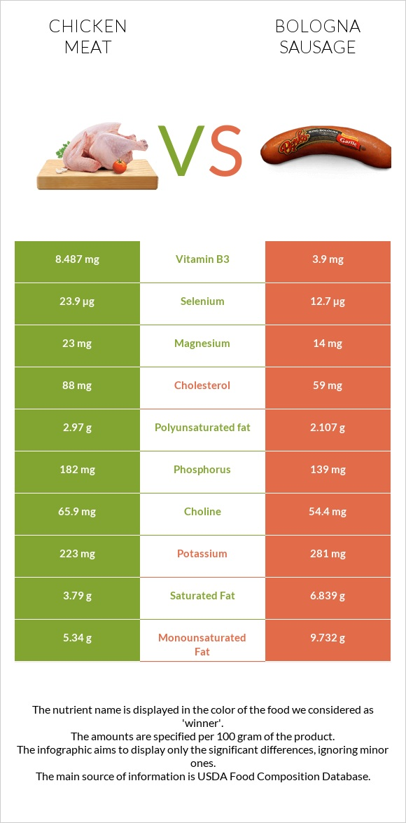 Chicken meat vs Bologna sausage infographic