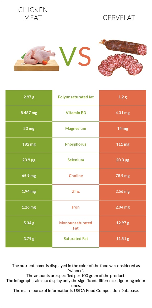 Chicken meat vs Cervelat infographic