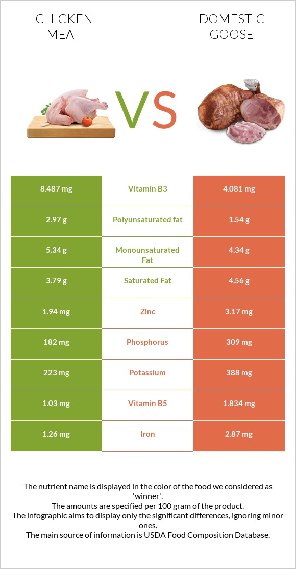 Chicken meat vs Domestic goose infographic