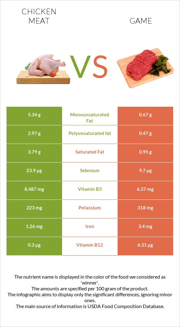 Chicken meat vs Game infographic
