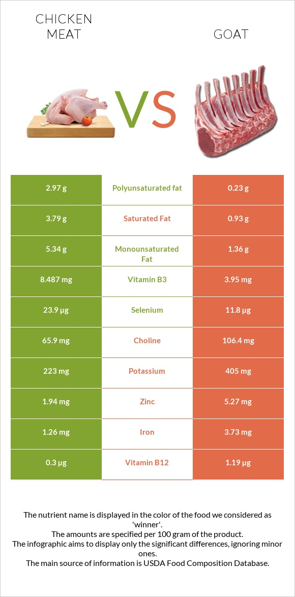 Chicken meat vs Goat infographic